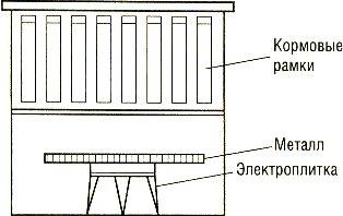 Подогрев кормовых рамок